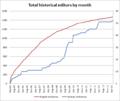 Graph en v sr history editors.png