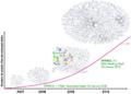 Graphe Web des données depuis 4 ans.png