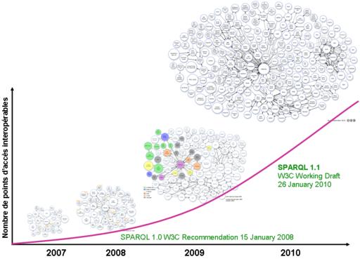 Graphe Web des données depuis 4 ans