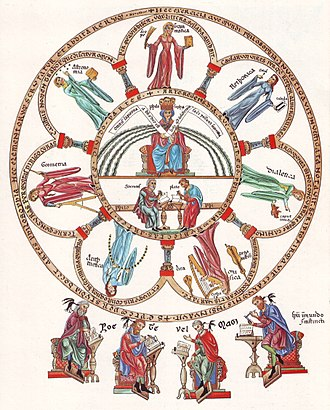 Liberal arts education - Philosophia et septem artes liberales, The seven liberal arts – Picture from the Hortus deliciarum of Herrad of Landsberg (12th century)