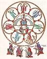 Hortus Deliciarum, Die Philosophie mit den sieben freien Künsten.JPG
