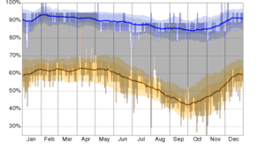 Sidoarjo Regency - The daily low (brown) and high (blue) relative humidity during 2015 with the area between them shaded gray and superimposed over the corresponding averages (thick lines), and with percentile bands (inner band from 25th to 75th percentile, outer band from 10th to 90th percentile).