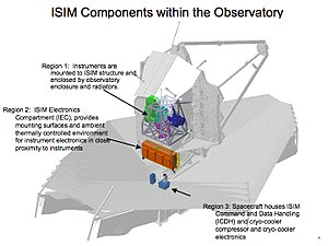Cryogenics - This is a diagram of an infrared space telescope, that needs a cold mirror and instruments. One instrument needs to be even colder, and it has a cryocooler. The instrument is in region 1 and its cryocooler is in region 3 in a warmer region of the spacecraft. (see MIRI (Mid-Infrared Instrument) or James Webb Space Telescope)