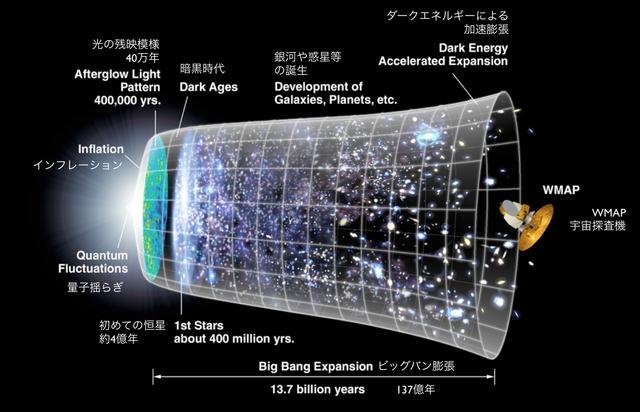 インフレーション期を経た宇宙 ...