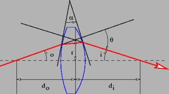Light ray undergoing deflection through an angle {\displaystyle \theta } by a lens.
