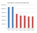 Iredell Register of Deeds Annual Budget History.png
