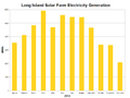 Long Island Solar Farm Electricity Generation-2012.png