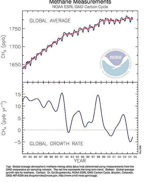 File:Methane-global-average-2006.jpg