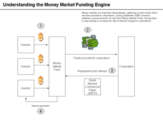 United States policy responses to the Great Recession - How money markets fund corporations