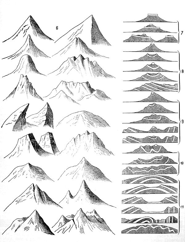 Mountains, Otto's Encyclopedia.jpg
