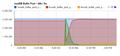 MySQL Buffer pool reload.png