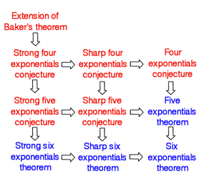 Four exponentials conjecture - The logical implications between the various problems in this circle.  Those in red are as yet unproven while those in blue are known results.  The top most result refers to that discussed at Baker's theorem, while the lower two rows are detailed at the six exponentials theorem article.