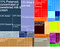 New Zealand Exports Treemap (2009).jpg