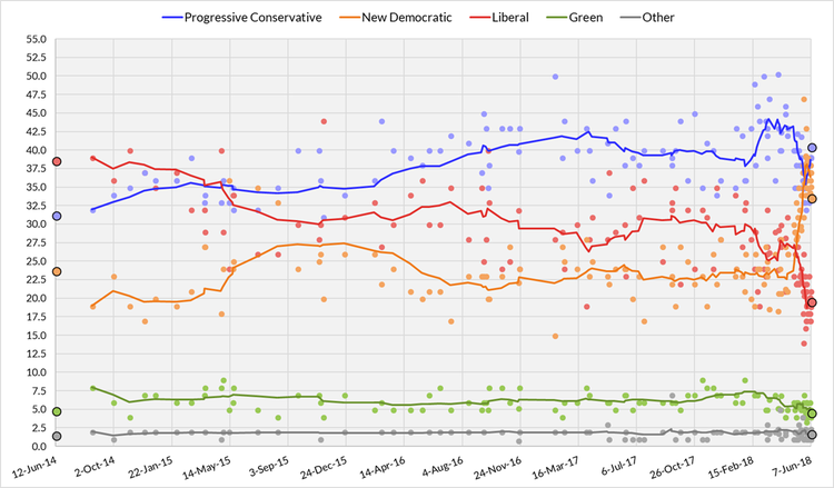Ten-poll average of Ontario opinion polls from June 12, 2014, to the last possible date of the next election on June 6, 2018. Each line corresponds to a political party. .mw-parser-output .legende-bloc-centre{display:table;margin:0 auto;text-align:left}.mw-parser-output .legende-bloc ul li{font-size:90%}.mw-parser-output .legende-bloc-vertical ul li{list-style:none;margin:1px 0 0 -1.5em}.mw-parser-output .legende-bloc-vertical ul li li{list-style:none;margin:1px 0 0 -1.0em} Parti libéral de l'Ontario Parti progressiste-conservateur de l'Ontario Nouveau Parti démocratique de l'Ontario Parti vert de l'Ontario Autres