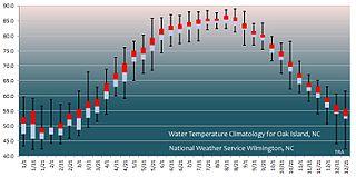 Average Temperature Oak Island Nc