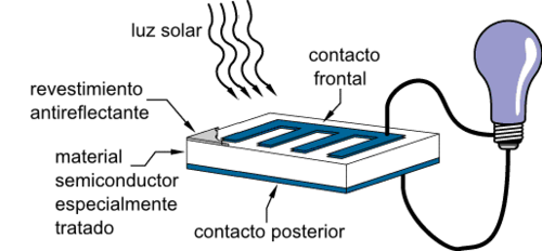 Operation of a basic photovoltaic cell es.png