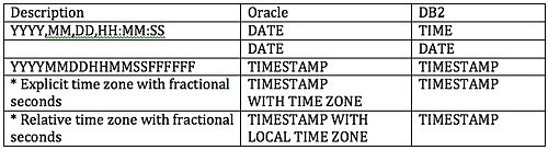 Db2 date functions