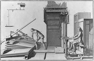 Pedal keyboard - This 1776 diagram depicts the setup of the manuals and pedal keyboard