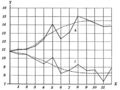 PSM V77 D205 Graph of the results of the illinois agricultural experiment station.png