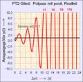 PT2-Glied mit positivem Realteil der Polpaarlage.png