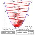 Pendule élastique horizontal amorti - diagramme d'énergies potentielle et mécanique - tetra.png