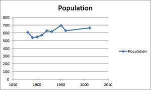 Peover Superior - Peover Superior Population Time Series 1881 to 2011