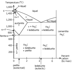 Pearlite occurs at the eutectoid of the iron-carbon phase diagram (near the lower left).