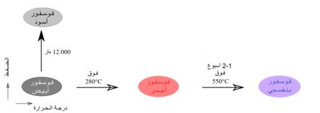 التحوّل بين متآصلات الفوسفور