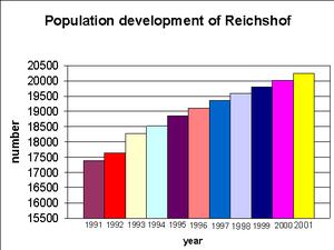 Reichshof - Image: Population of reichshof