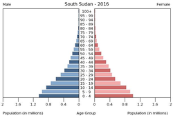Population pyramid of South Sudan 2016.png