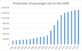Production of passenger cars in the USSR 1960-1979.png
