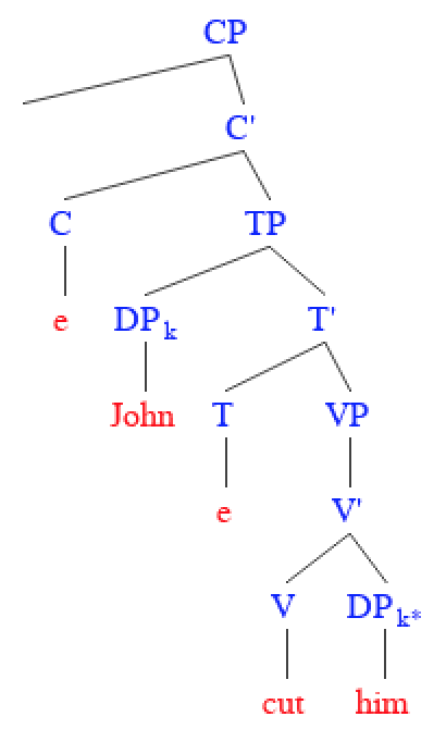 Pronoun