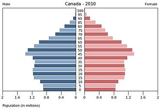 Demographics of Canada - Population pyramid in 2010