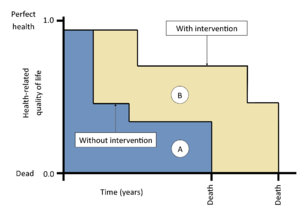 Quality-adjusted life year - Demonstration of quality-adjusted life years (QALYs) for two individuals. Individual A (who did not receive an intervention) has fewer QALYs than individual B (who received an intervention).