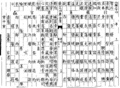 Qiyin lüe table 34.png