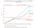 Real GDP, Real Wages and Trade Policies in the U.S. (1947– 2014).png