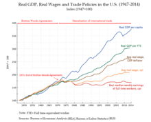 Bretton woods system wikipedia real gdp real wages and trade policy in the us 19472014 platinumwayz