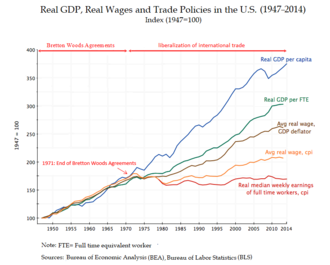 Wage - Real GDP, Real Wages and Trade Policy in the U.S. (1947–2014)