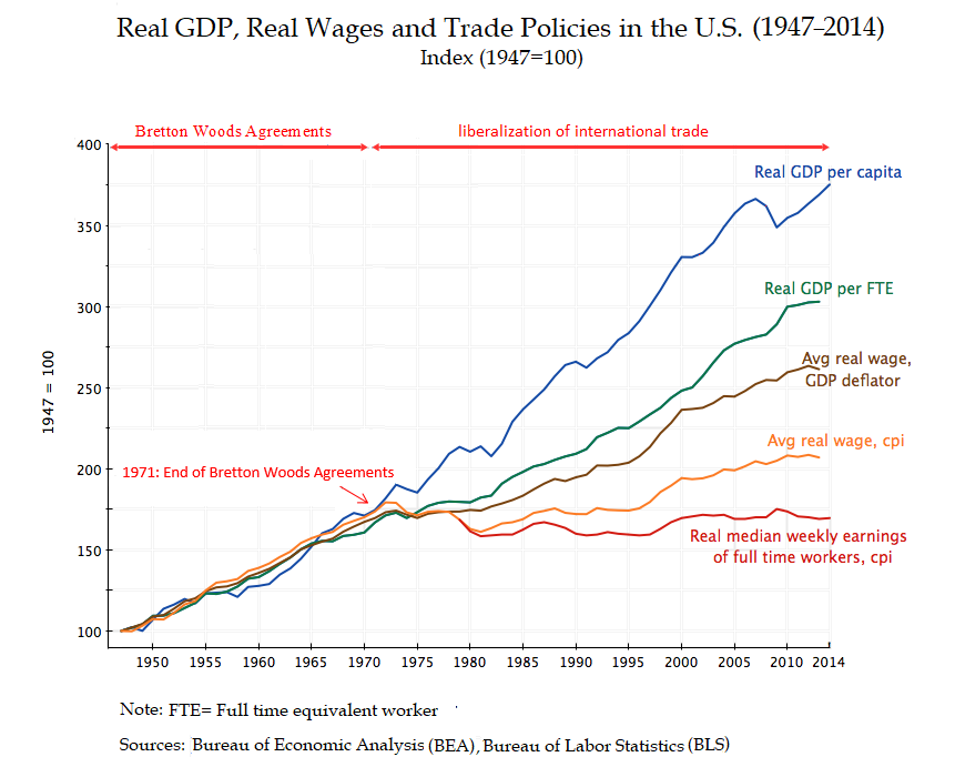 Real GDP, Real Wages and Trade Policies in the U.S. (1947%E2%80%93 2014)