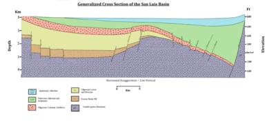 Sezione trasversale generalizzata del bacino di San Luis