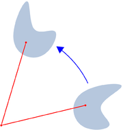 Rotation of a planar figure around a point