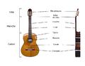 Schema guitare classique.png