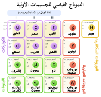 Standard Model of Elementary Particles ar.png
