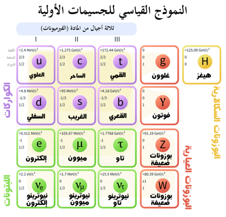 A يظهر في جدول الجسيمات ثلاث أعمدة لأجيال المادة (الفرميونات) والرابع هو قوى البوزونات (باللون الأحمر)، أما المربعات الخضراء فهي اللبتونات. في الأعمدة الثلاث الأول فإن السطرين العلويين هما الكواركات والسفليين هما اللبتونات. يتكون السطرين العلويين للأعمدة من علوي (u) وسفلي (d)، ساحر (c) وغريب (s)، قمي (t) وقعري (b)، ثم الفوتون(γ) والغلوون(g) بالترتيب. أما السطريين السفليين للأعمدة فيتكونان من إلكترون نيوترينو (ν sub e) وألكترون (e)، ميون نيوترينو (ν sub μ) وميون (μ)، وتاو نيوترينو (ν sub τ) وتاو (τ)، ثم بوزونات القوى الضعيفة ز (Z sup 0) وواو (W sup ±). هناك قائمة بالكتلة والشحنة واللف خاصة بكل جسيم.