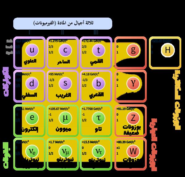 03a839d08 النموذج القياسي للجسيمات الأولية. الإلكترون في أسفل اليسار.