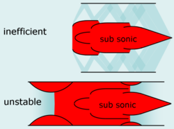 Supersonic inlets: Normal shock is not isentroph
