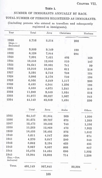 Demographic history of Palestine (region) - Survey of Palestine, showing immigration between 1922 and 1944