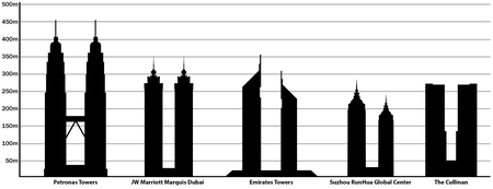 What Are The Five Tallest Buildings In The United States