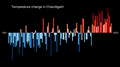 Temperature Bar Chart Asia-India-Chandigarh-1901-2020--2021-07-13.png