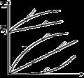 Tensiunea tangentială în funcţie de gradientul vitezei.png
